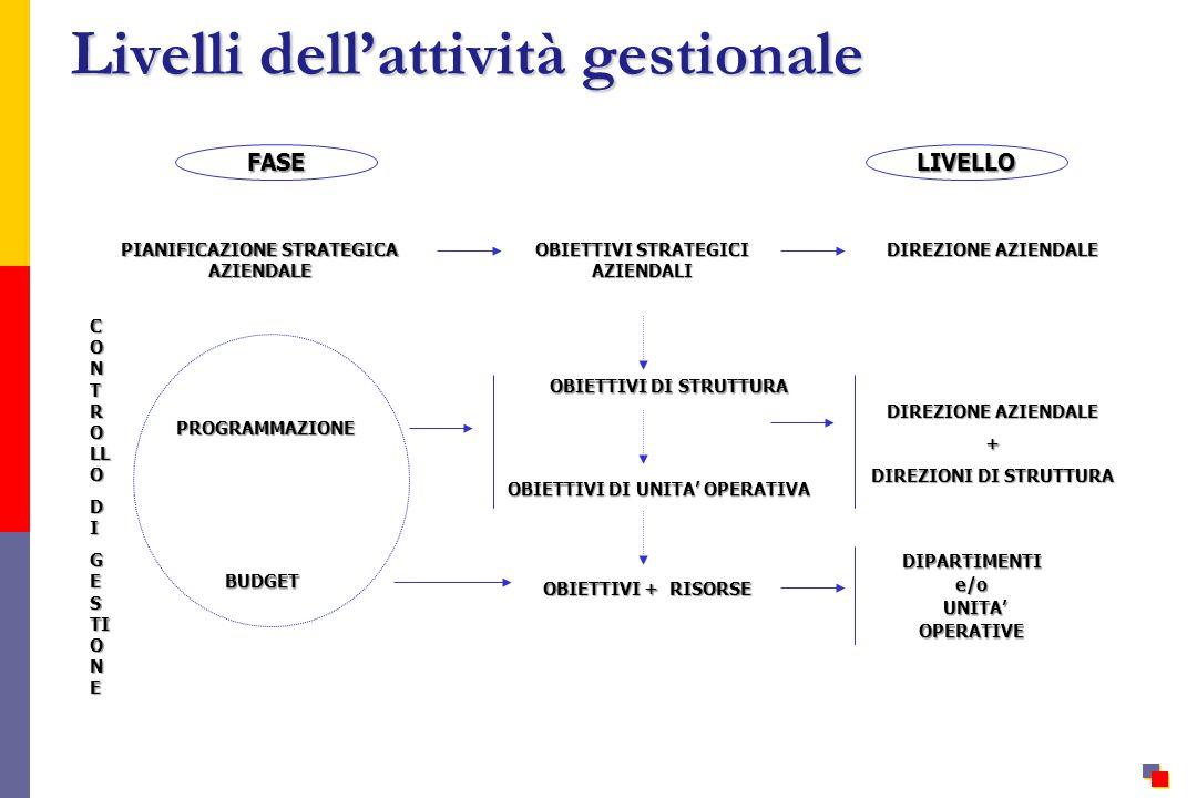 OBIETTIVI STRATEGICI AZIENDALI OBIETTIVI DI STRUTTURA OBIETTIVI DI UNITA OPERATIVA PIANIFICAZIONE STRATEGICA AZIENDALE PROGRAMMAZIONE BUDGET OBIETTIVI + RISORSE FASELIVELLO DIREZIONE AZIENDALE + DIREZIONI DI STRUTTURA DIPARTIMENTIe/o UNITA UNITAOPERATIVE C O N T R O LL O D I G E S TI O N E Livelli dellattività gestionale
