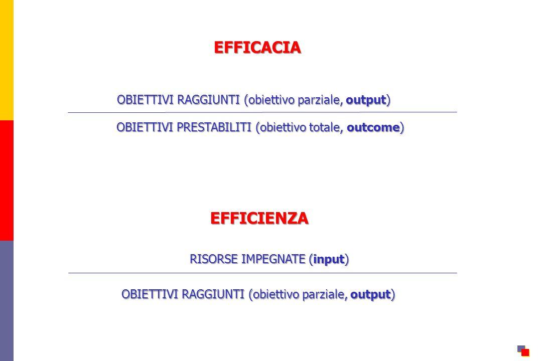 EFFICACIA OBIETTIVI RAGGIUNTI (obiettivo parziale, output) OBIETTIVI PRESTABILITI (obiettivo totale, outcome) EFFICIENZA OBIETTIVI RAGGIUNTI (obiettivo parziale, output) RISORSE IMPEGNATE (input)