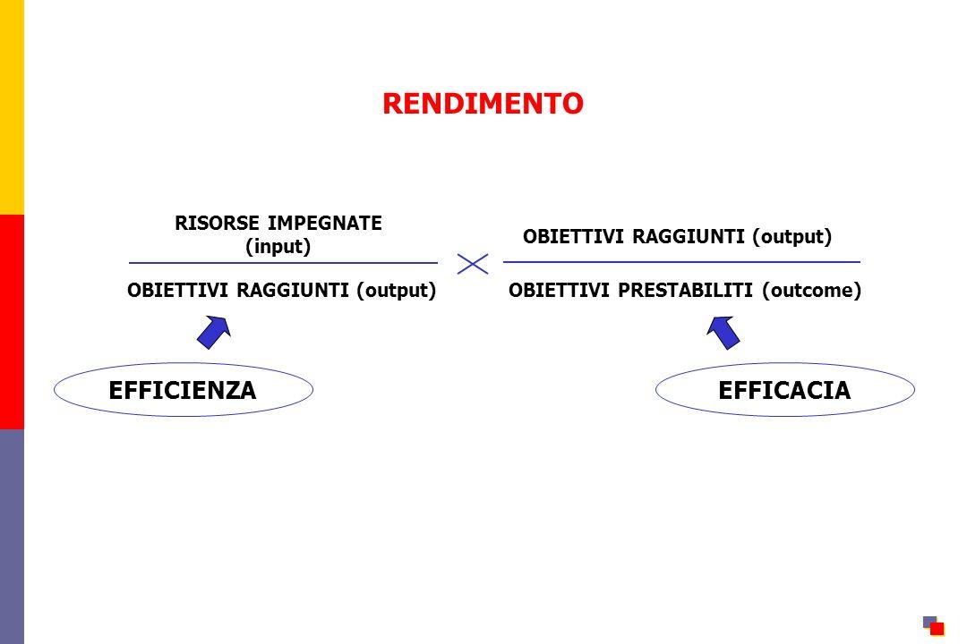 RENDIMENTO OBIETTIVI RAGGIUNTI (output) OBIETTIVI PRESTABILITI (outcome) OBIETTIVI RAGGIUNTI (output) RISORSE IMPEGNATE (input) EFFICIENZAEFFICACIA