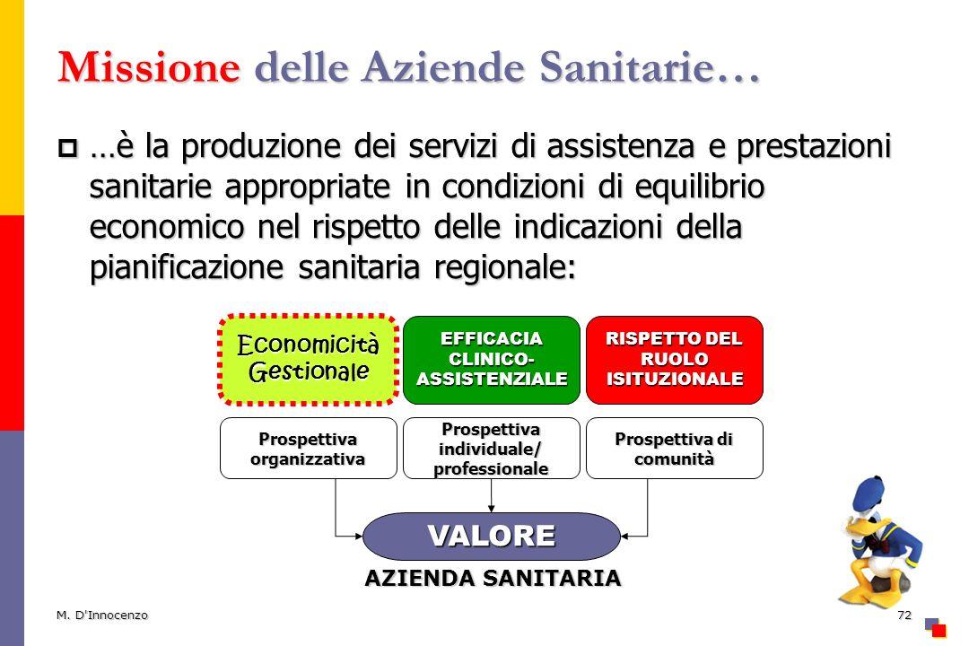 M. D'Innocenzo72 Missione delle Aziende Sanitarie… …è la produzione dei servizi di assistenza e prestazioni sanitarie appropriate in condizioni di equ