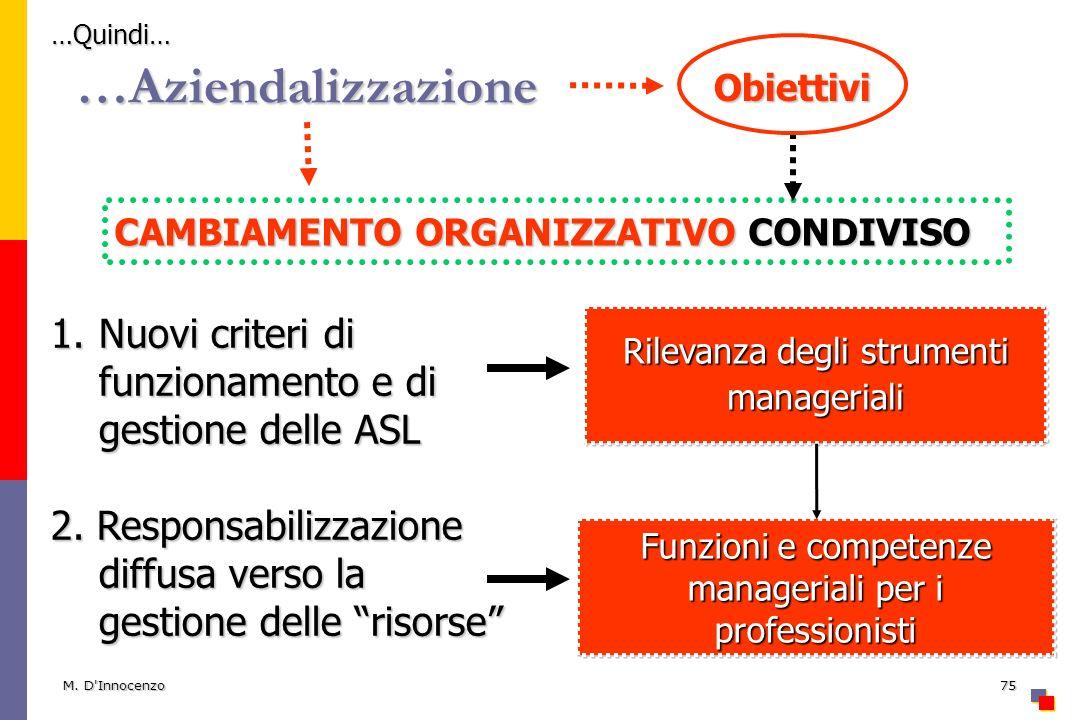 M. D'Innocenzo75 …Aziendalizzazione Obiettivi CAMBIAMENTO ORGANIZZATIVO CONDIVISO 1.Nuovi criteri di funzionamento e di gestione delle ASL 2. Responsa