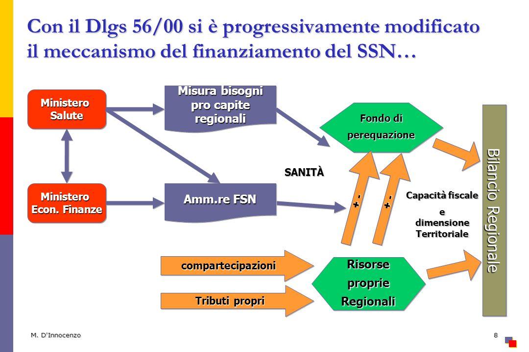 M. D'Innocenzo8 Con il Dlgs 56/00 si è progressivamente modificato il meccanismo del finanziamento del SSN… MinisteroSaluteMinisteroSalute Ministero E