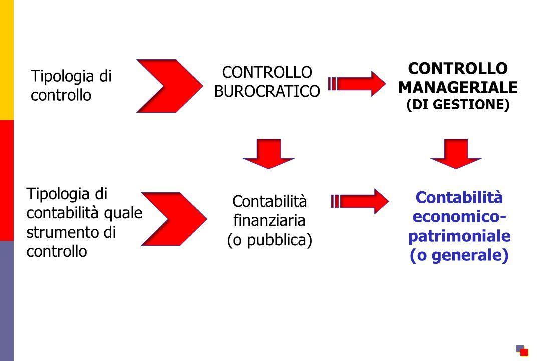 Tipologia di controllo Tipologia di contabilità quale strumento di controllo CONTROLLO BUROCRATICO CONTROLLO MANAGERIALE (DI GESTIONE) Contabilità finanziaria (o pubblica) Contabilità economico- patrimoniale (o generale)