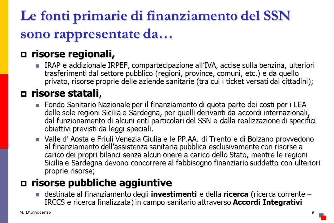 M. D'Innocenzo9 Le fonti primarie di finanziamento del SSN sono rappresentate da… risorse regionali, risorse regionali, IRAP e addizionale IRPEF, comp