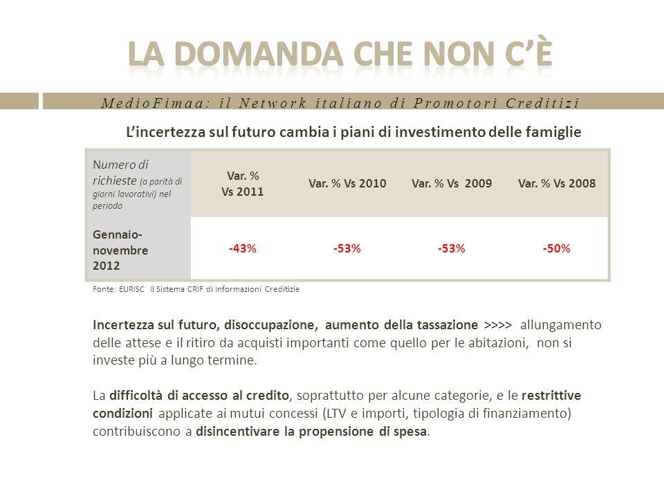 MedioFimaa: il Network italiano di Promotori Creditizi Lincertezza sul futuro cambia i piani di investimento delle famiglie Incertezza sul futuro, disoccupazione, aumento della tassazione >>>> allungamento delle attese e il ritiro da acquisti importanti come quello per le abitazioni, non si investe più a lungo termine.