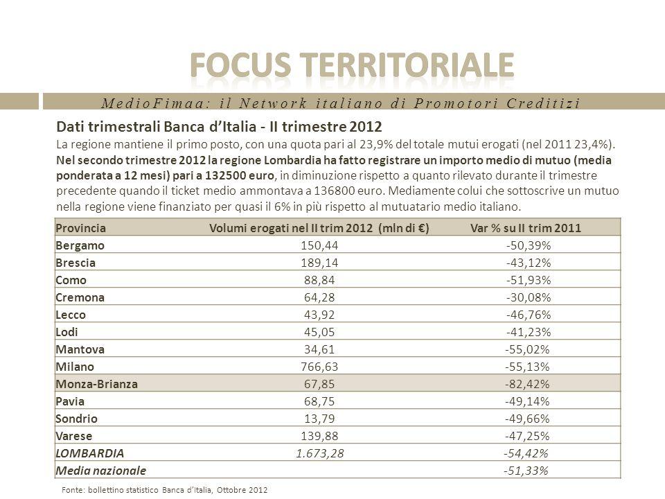 MedioFimaa: il Network italiano di Promotori Creditizi Dati trimestrali Banca dItalia - II trimestre 2012 La regione mantiene il primo posto, con una quota pari al 23,9% del totale mutui erogati (nel 2011 23,4%).