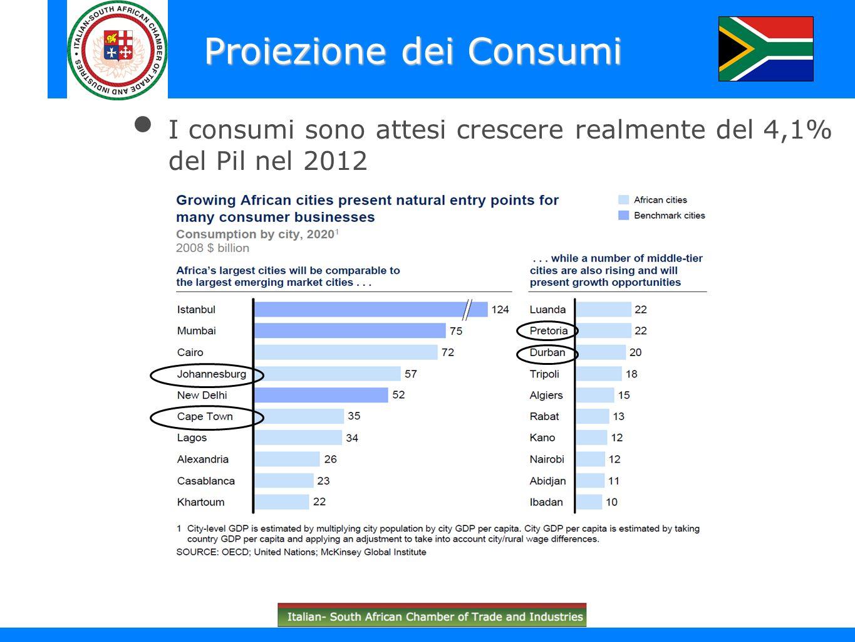 Proiezione dei Consumi I consumi sono attesi crescere realmente del 4,1% del Pil nel 2012