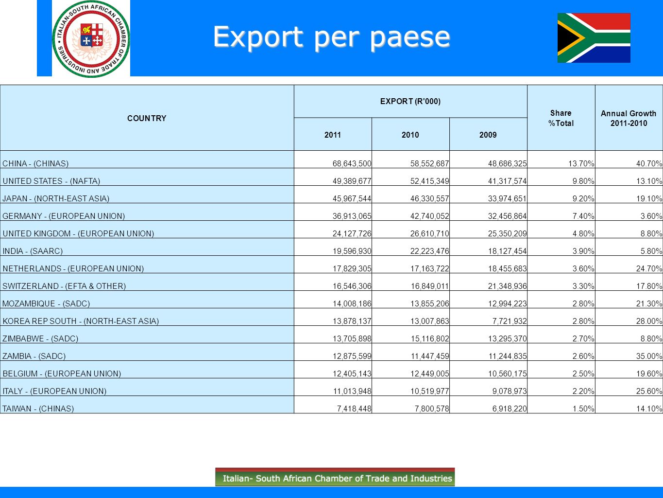 Export per paese COUNTRY EXPORT (R'000) Share %Total Annual Growth 2011-2010 201120102009 CHINA - (CHINAS)68,643,50058,552,68748,686,32513.70%40.70% U