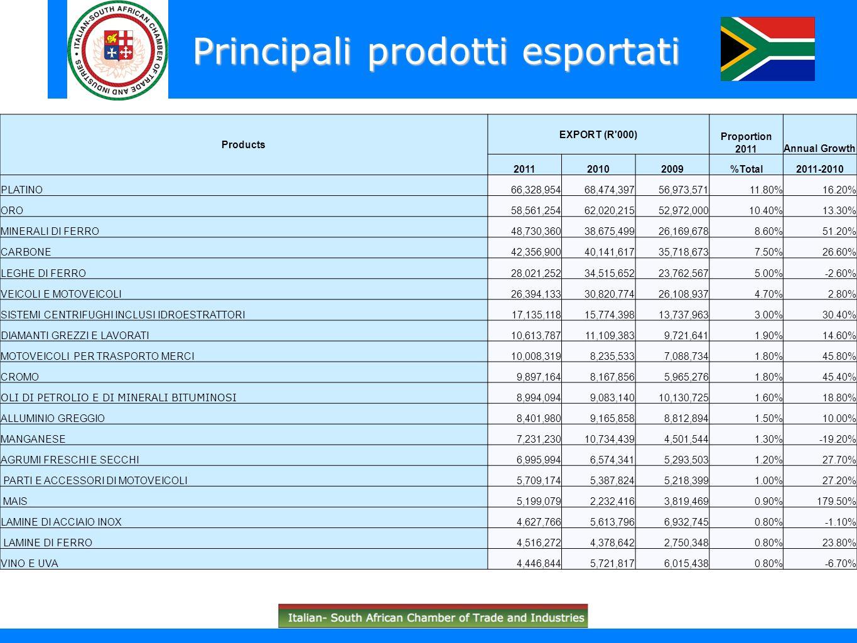 Principali prodotti esportati Products EXPORT (R'000) Proportion 2011Annual Growth 201120102009%Total2011-2010 PLATINO66,328,95468,474,39756,973,57111