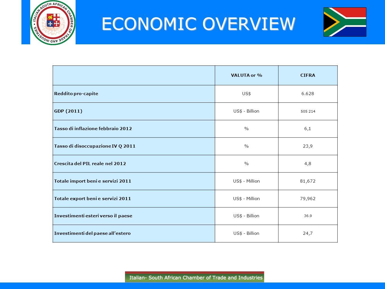ECONOMIC OVERVIEW VALUTA or %CIFRA Reddito pro-capiteUS$6.628 GDP (2011)US$ - Billion 505 214 Tasso di inflazione febbraio 2012%6,1 Tasso di disoccupa
