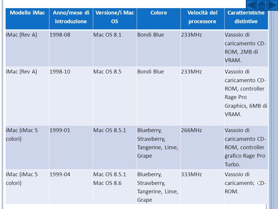Modello iMac Anno/mese di introduzione Versione/i Mac OS Colore Velocità del processore Caratteristiche distintive iMac (caricamento automatico) 1999-10 Mac OS 8.6 Mac OS 9.0 Mac OS 9.0.3 Mac OS 9.0.4 Blueberry350MHz Unità CD-ROM con caricatore automatico, disco rigido da 6GB.
