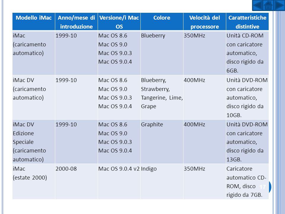 Modello iMac Anno/mese di introduzione Versione/i Mac OS Colore Velocità del processore Caratteristiche distintive iMac DV (estate 2000) 2000-08Mac OS 9.0.4 v2Indigo, Ruby400MHz Caricatore automatico CD- ROM, disco rigido da 10GB.
