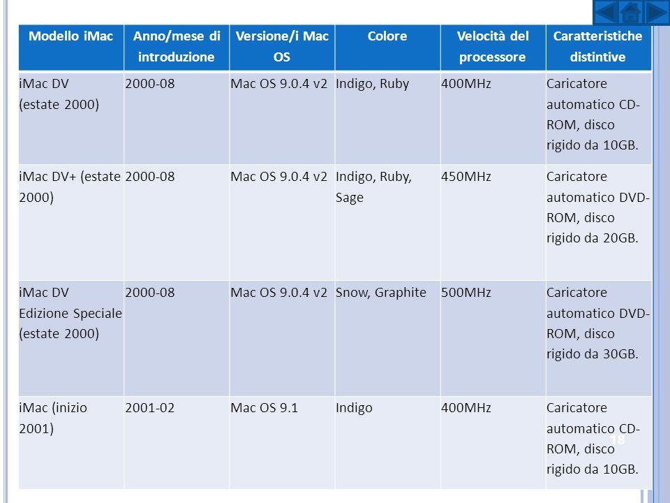 Modello iMac Anno/mese di introduzione Versione/i Mac OS Colore Velocità del processore Caratteristiche distintive iMac (inizio 2001) 2001-02Mac OS 9.1 Indigo, Blue Dalmatian, Flower Power 500MHz Caricatore automatico CD- RW, disco rigido da 20GB.