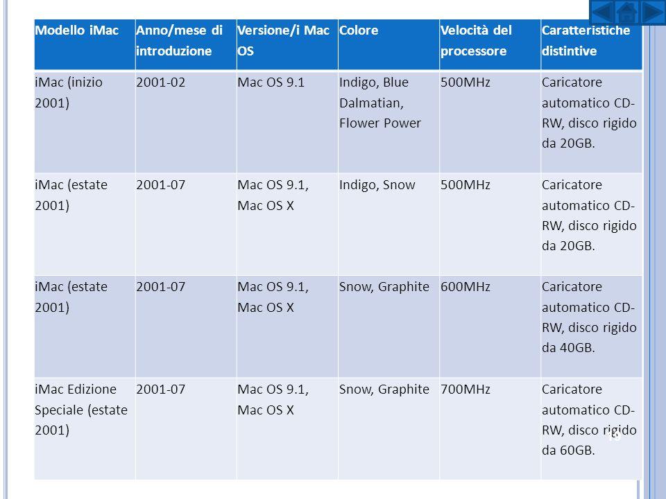 Modello iMac Anno/mese di introduzione Versione/i Mac OS Colore Velocità del processore Caratteristich e distintive iMac (estate 2001) 2001-07 Mac OS 9.1, Mac OS X Snow, Graphite 600MHz Caricatore automatico CD-RW, disco rigido da 40GB.