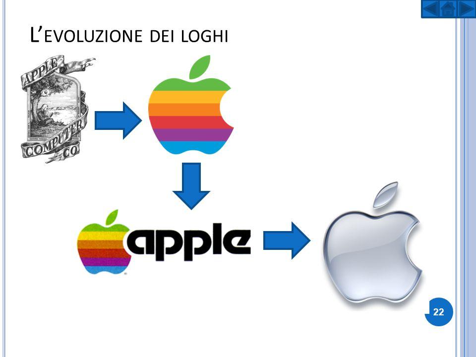 L EVOLUZIONE DEI LOGHI 22