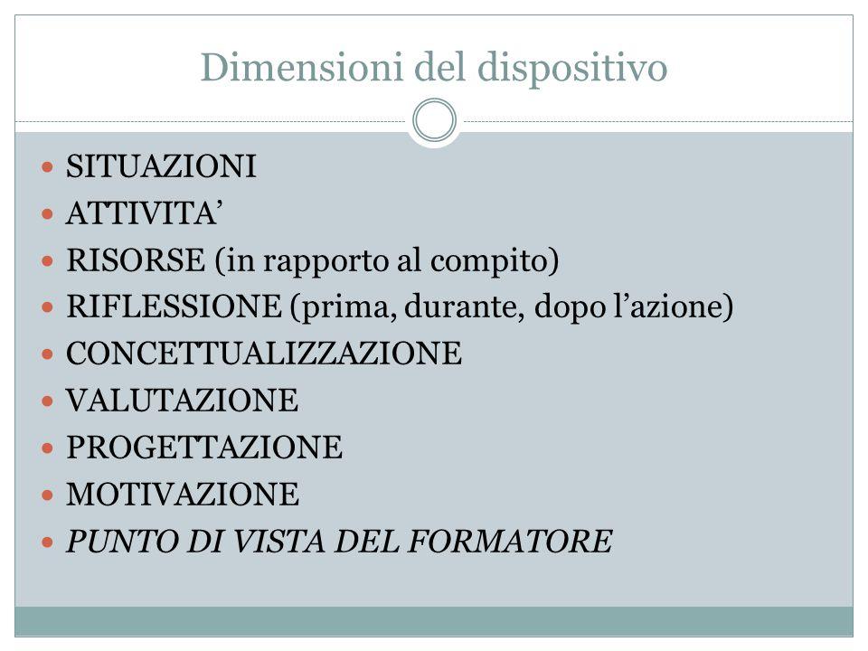 Dimensioni del dispositivo SITUAZIONI ATTIVITA RISORSE (in rapporto al compito) RIFLESSIONE (prima, durante, dopo lazione) CONCETTUALIZZAZIONE VALUTAZIONE PROGETTAZIONE MOTIVAZIONE PUNTO DI VISTA DEL FORMATORE
