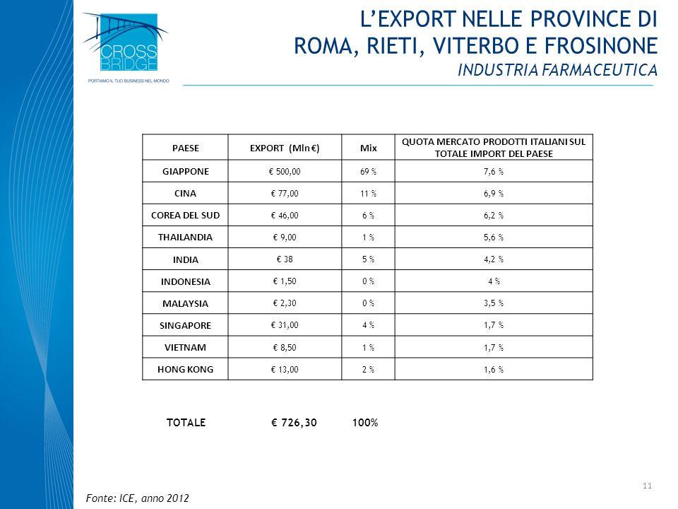 11 PAESEEXPORT (Mln )Mix QUOTA MERCATO PRODOTTI ITALIANI SUL TOTALE IMPORT DEL PAESE GIAPPONE 500,0069 %7,6 % CINA 77,0011 %6,9 % COREA DEL SUD 46,006