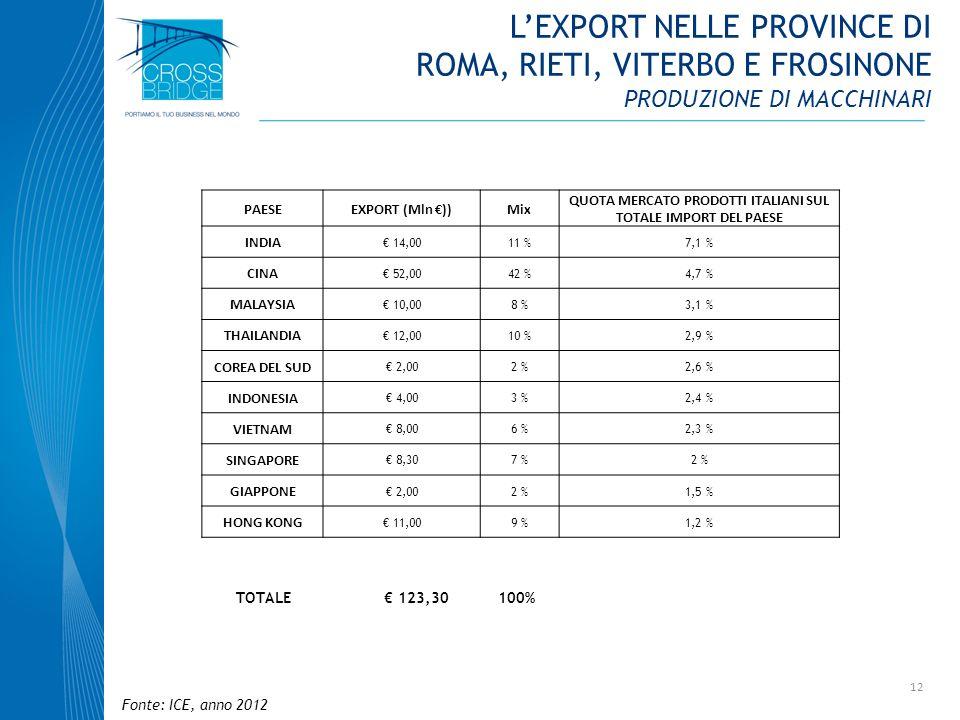 12 PAESEEXPORT (Mln ))Mix QUOTA MERCATO PRODOTTI ITALIANI SUL TOTALE IMPORT DEL PAESE INDIA 14,0011 %7,1 % CINA 52,0042 %4,7 % MALAYSIA 10,008 %3,1 %