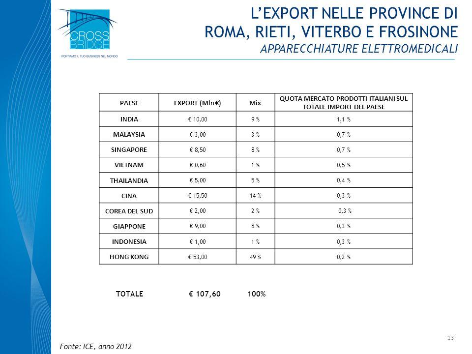 13 PAESEEXPORT (Mln )Mix QUOTA MERCATO PRODOTTI ITALIANI SUL TOTALE IMPORT DEL PAESE INDIA 10,009 %1,1 % MALAYSIA 3,003 %0,7 % SINGAPORE 8,508 %0,7 %