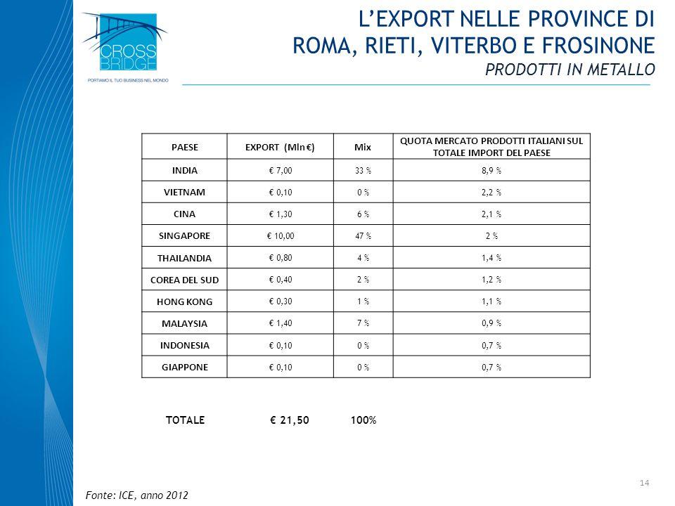 14 PAESEEXPORT (Mln )Mix QUOTA MERCATO PRODOTTI ITALIANI SUL TOTALE IMPORT DEL PAESE INDIA 7,0033 %8,9 % VIETNAM 0,100 %2,2 % CINA 1,306 %2,1 % SINGAP