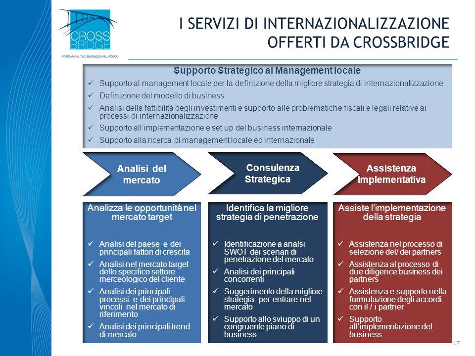 I SERVIZI DI INTERNAZIONALIZZAZIONE OFFERTI DA CROSSBRIDGE Analisi del mercato Consulenza Strategica Assistenza Implementativa Analizza le opportunità