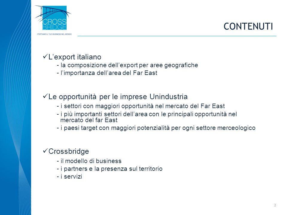 CONTENUTI Lexport italiano - la composizione dellexport per aree geografiche - limportanza dellarea del Far East Le opportunità per le imprese Unindus
