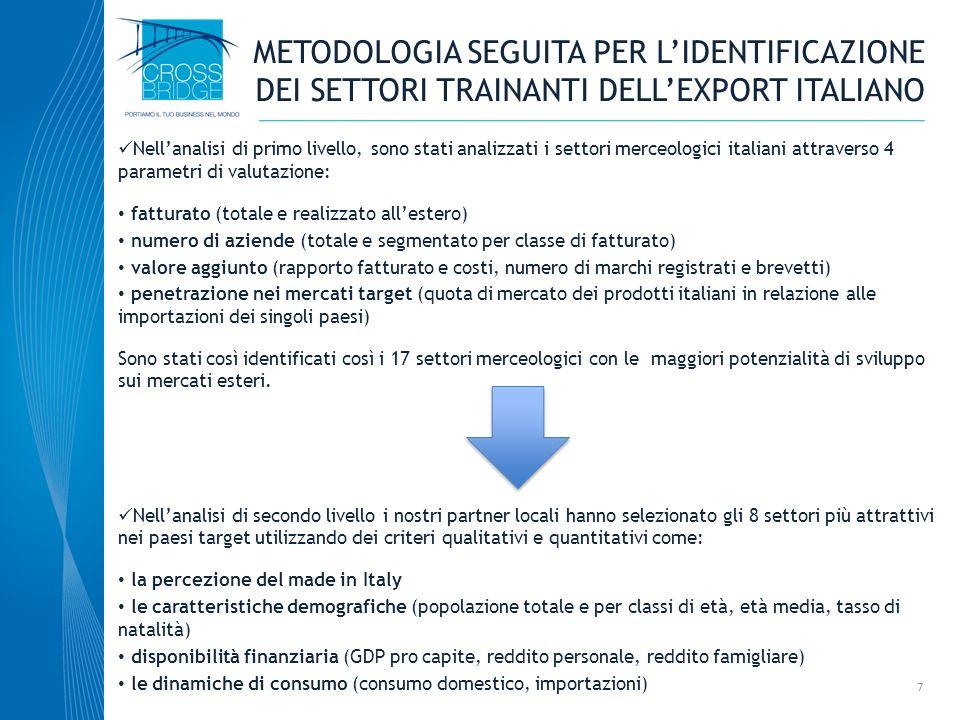 METODOLOGIA SEGUITA PER LIDENTIFICAZIONE DEI SETTORI TRAINANTI DELLEXPORT ITALIANO 7 Nellanalisi di primo livello, sono stati analizzati i settori mer
