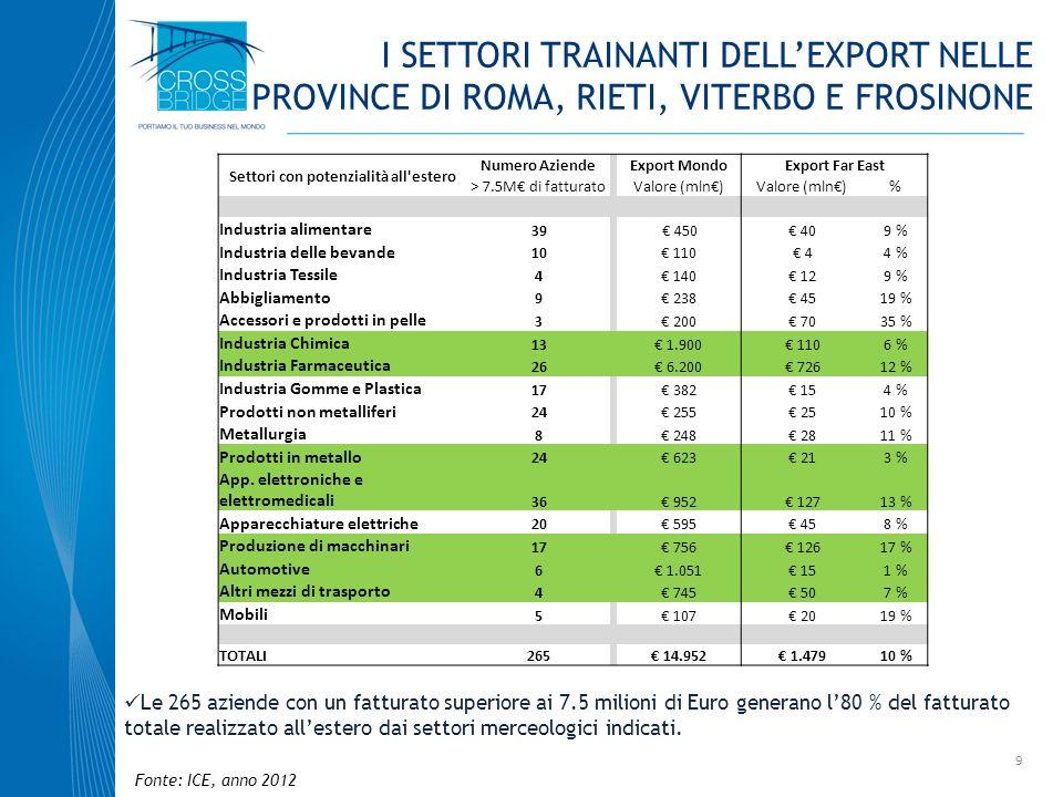 9 Settori con potenzialità all'estero Numero Aziende Export MondoExport Far East > 7.5M di fatturato Valore (mln) % Industria alimentare 39 450 409 %