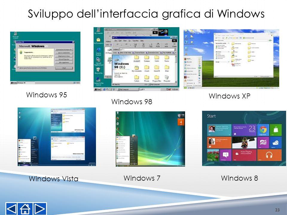 Windows 98 Windows XP Windows Vista Windows 7 Windows 8 Sviluppo dellinterfaccia grafica di Windows Windows 95 23