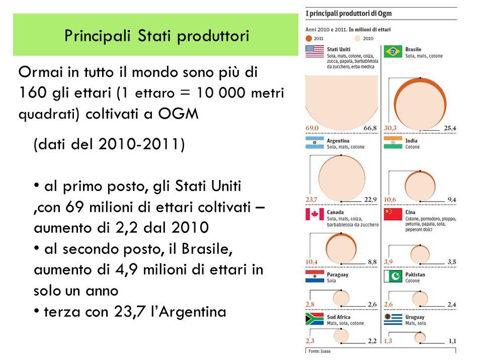 Principali Stati produttori Ormai in tutto il mondo sono più di 160 gli ettari ( 1 ettaro = 10 000 metri quadrati ) coltivati a OGM (dati del 2010-201
