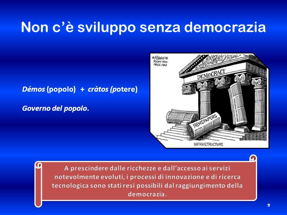 Non cè sviluppo senza democrazia 9 Démos (popolo) + cràtos (potere) Governo del popolo.