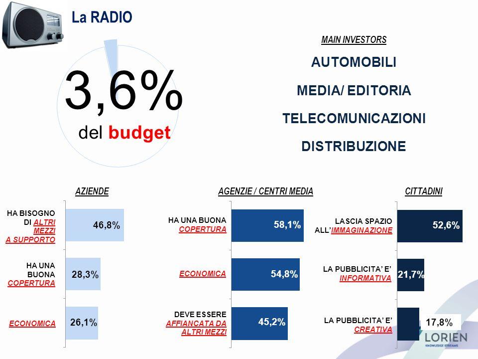 La RADIO HA UNA BUONA COPERTURA ECONOMICA DEVE ESSERE AFFIANCATA DA ALTRI MEZZI LASCIA SPAZIO ALLIMMAGINAZIONE LA PUBBLICITA E INFORMATIVA LA PUBBLICITA E CREATIVA 3,6% del budget AZIENDEAGENZIE / CENTRI MEDIACITTADINI 52,6% 21,7% 17,8% 58,1% 54,8% 45,2% HA BISOGNO DI ALTRI MEZZI A SUPPORTO HA UNA BUONA COPERTURA ECONOMICA 46,8% 28,3% 26,1% MAIN INVESTORS AUTOMOBILI MEDIA/ EDITORIA DISTRIBUZIONE TELECOMUNICAZIONI