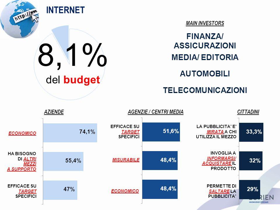 INTERNET AZIENDEAGENZIE / CENTRI MEDIACITTADINI 8,1% del budget EFFICACE SU TARGET SPECIFICI ECONOMICO MISURABILE LA PUBBLICITA E MIRATA A CHI UTILIZZA IL MEZZO INVOGLIA A INFORMARSI/ ACQUISTARE IL PRODOTTO PERMETTE DI SALTARE LA PUBBLICITA ECONOMICO HA BISOGNO DI ALTRI MEZZI A SUPPORTO EFFICACE SU TARGET SPECIFICI 74,1% 55,4% 47% 51,6% 48,4% 33,3% 32% 29% MAIN INVESTORS FINANZA/ ASSICURAZIONI MEDIA/ EDITORIA TELECOMUNICAZIONI AUTOMOBILI