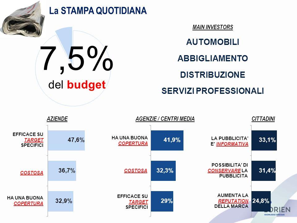 La STAMPA QUOTIDIANA AZIENDEAGENZIE / CENTRI MEDIACITTADINI 7,5% del budget HA UNA BUONA COPERTURA COSTOSA EFFICACE SU TARGET SPECIFICI COSTOSA HA UNA BUONA COPERTURA LA PUBBLICITA E INFORMATIVA POSSIBILITA DI CONSERVARE LA PUBBLICITA AUMENTA LA REPUTATION DELLA MARCA 41,9% 32,3% 29% 33,1% 31,4% 24,8% 47,6% 36,7% 32,9% MAIN INVESTORS AUTOMOBILI ABBIGLIAMENTO SERVIZI PROFESSIONALI DISTRIBUZIONE