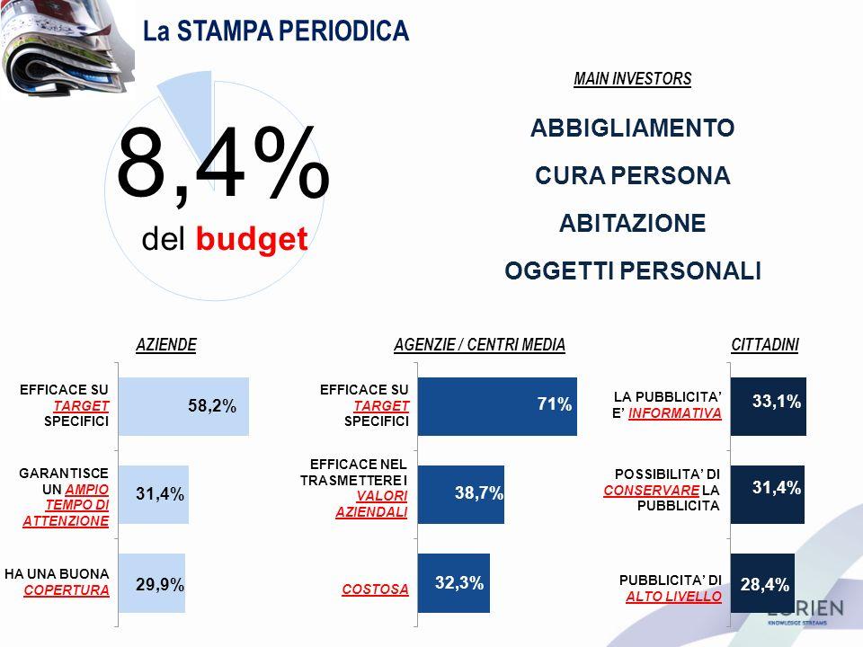 La STAMPA PERIODICA AZIENDEAGENZIE / CENTRI MEDIACITTADINI 8,4% del budget EFFICACE SU TARGET SPECIFICI EFFICACE NEL TRASMETTERE I VALORI AZIENDALI COSTOSA 71% 38,7% 32,3% 58,2% 31,4% 29,9% EFFICACE SU TARGET SPECIFICI GARANTISCE UN AMPIO TEMPO DI ATTENZIONE HA UNA BUONA COPERTURA PUBBLICITA DI ALTO LIVELLO 28,4% LA PUBBLICITA E INFORMATIVA POSSIBILITA DI CONSERVARE LA PUBBLICITA 33,1% 31,4% MAIN INVESTORS ABBIGLIAMENTO CURA PERSONA OGGETTI PERSONALI ABITAZIONE