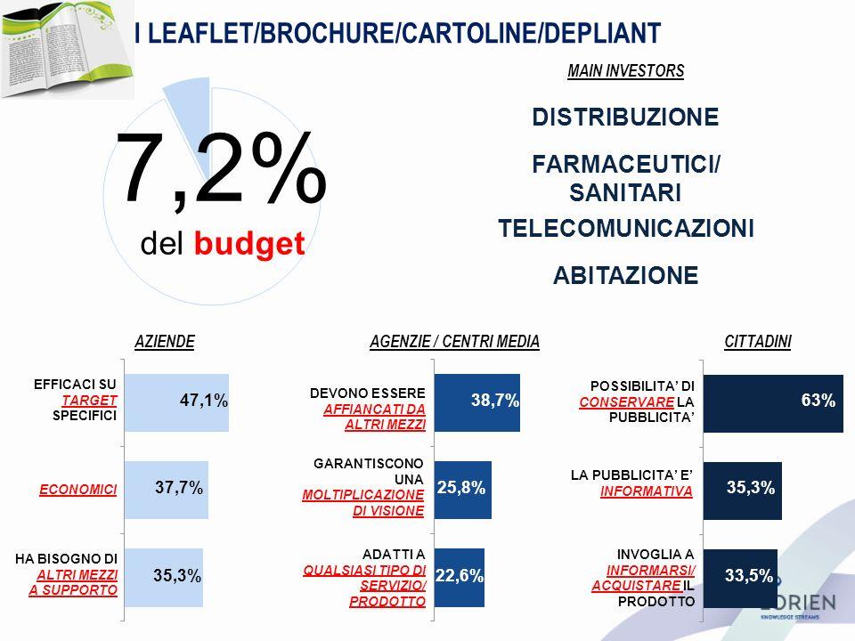 I LEAFLET/BROCHURE/CARTOLINE/DEPLIANT AZIENDEAGENZIE / CENTRI MEDIACITTADINI 7,2% del budget DEVONO ESSERE AFFIANCATI DA ALTRI MEZZI GARANTISCONO UNA MOLTIPLICAZIONE DI VISIONE ADATTI A QUALSIASI TIPO DI SERVIZIO/ PRODOTTO POSSIBILITA DI CONSERVARE LA PUBBLICITA LA PUBBLICITA E INFORMATIVA INVOGLIA A INFORMARSI/ ACQUISTARE IL PRODOTTO EFFICACI SU TARGET SPECIFICI ECONOMICI HA BISOGNO DI ALTRI MEZZI A SUPPORTO 35,3% 47,1% 37,7% 22,6% 38,7% 25,8% 33,5% 63% 35,3% MAIN INVESTORS DISTRIBUZIONE FARMACEUTICI/ SANITARI ABITAZIONE TELECOMUNICAZIONI