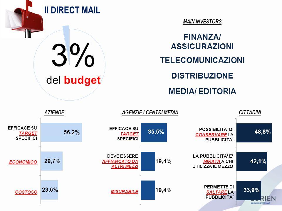 Il DIRECT MAIL AZIENDEAGENZIE / CENTRI MEDIACITTADINI 3% del budget EFFICACE SU TARGET SPECIFICI POSSIBILITA DI CONSERVARE LA PUBBLICITA LA PUBBLICITA E MIRATA A CHI UTILIZZA IL MEZZO PERMETTE DI SALTARE LA PUBBLICITA DEVE ESSERE AFFIANCATO DA ALTRI MEZZI MISURABILE EFFICACE SU TARGET SPECIFICI ECONOMICO COSTOSO 23,6% 56,2% 29,7% 19,4% 35,5% 19,4% 33,9% 48,8% 42,1% MAIN INVESTORS FINANZA/ ASSICURAZIONI TELECOMUNICAZIONI MEDIA/ EDITORIA DISTRIBUZIONE
