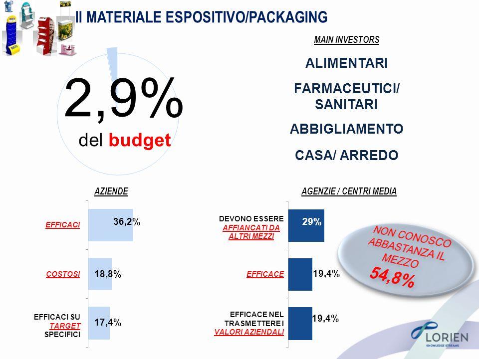 Il MATERIALE ESPOSITIVO/PACKAGING AZIENDEAGENZIE / CENTRI MEDIA DEVONO ESSERE AFFIANCATI DA ALTRI MEZZI EFFICACE EFFICACE NEL TRASMETTERE I VALORI AZIENDALI 17,4% 36,2% 18,8% 19,4% 29% 19,4% 2,9% del budget EFFICACI COSTOSI EFFICACI SU TARGET SPECIFICI MAIN INVESTORS ALIMENTARI FARMACEUTICI/ SANITARI CASA/ ARREDO ABBIGLIAMENTO