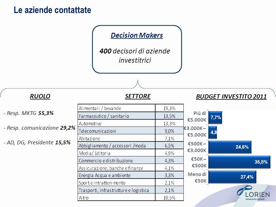 Le aziende contattate Decision Makers 400 decisori di aziende investitrici - Resp.