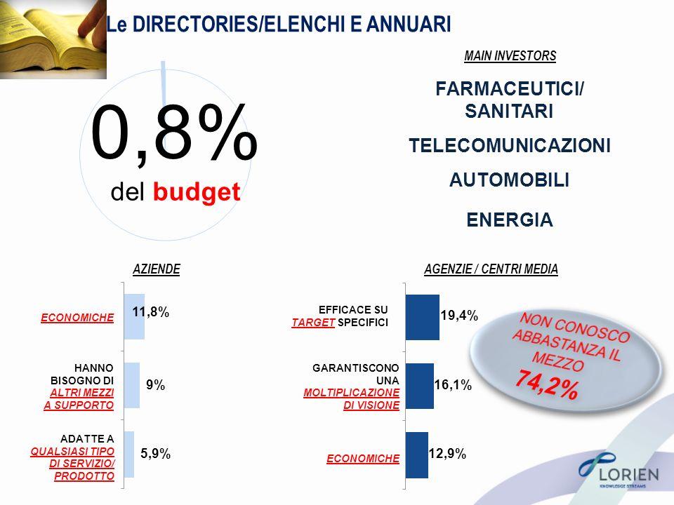Le DIRECTORIES/ELENCHI E ANNUARI AZIENDEAGENZIE / CENTRI MEDIA GARANTISCONO UNA MOLTIPLICAZIONE DI VISIONE EFFICACE SU TARGET SPECIFICI ECONOMICHE 5,9% 11,8% 9% 12,9% 19,4% 16,1% 0,8% del budget ECONOMICHE HANNO BISOGNO DI ALTRI MEZZI A SUPPORTO ADATTE A QUALSIASI TIPO DI SERVIZIO/ PRODOTTO MAIN INVESTORS FARMACEUTICI/ SANITARI TELECOMUNICAZIONI ENERGIA AUTOMOBILI