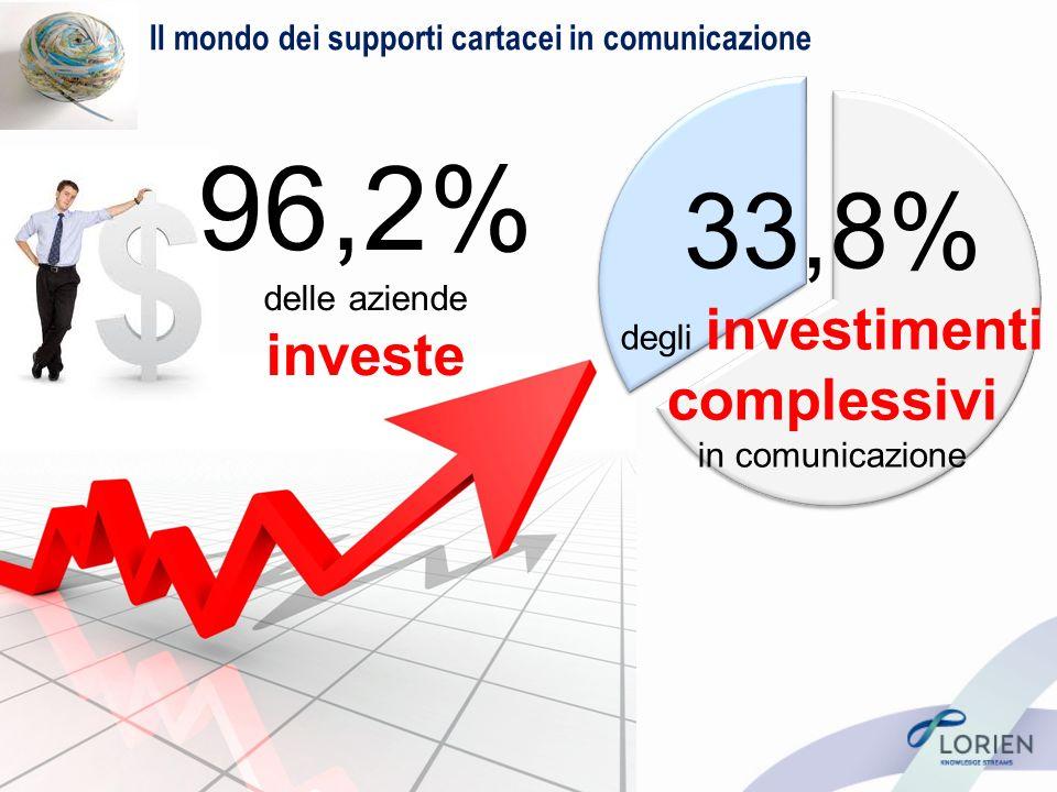 Il mondo dei supporti cartacei in comunicazione 33,8% degli investimenti complessivi in comunicazione 96,2% delle aziende investe