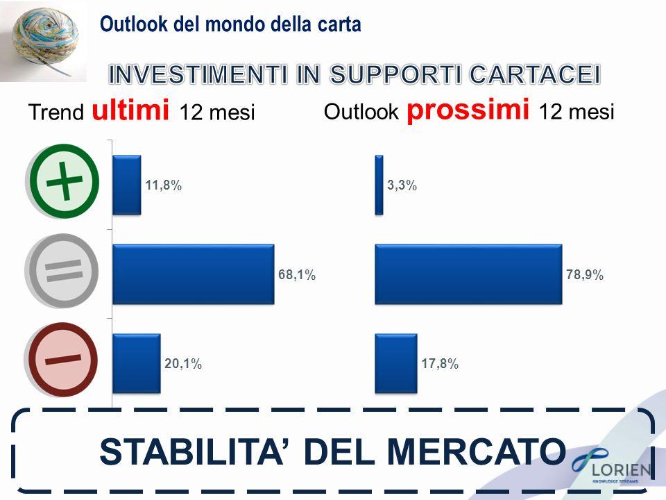 Outlook del mondo della carta Trend ultimi 12 mesi Outlook prossimi 12 mesi STABILITA DEL MERCATO