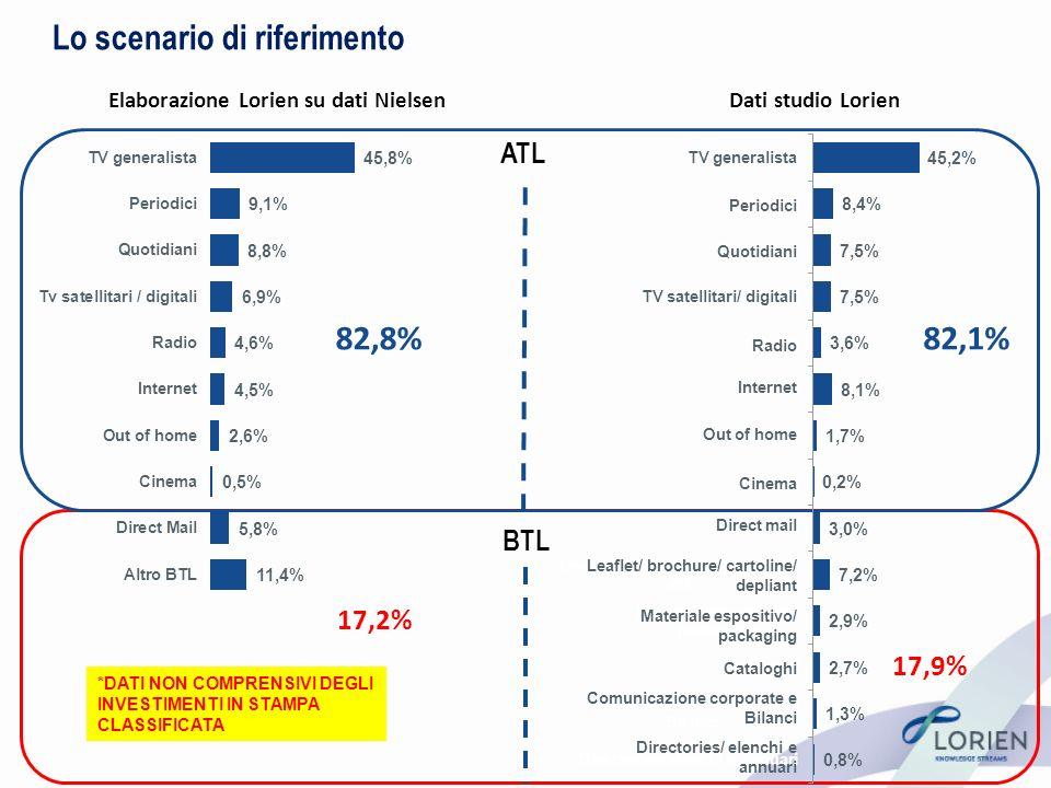 Gli investimenti sui supporti di comunicazione cartacei 33,8% degli investimenti è su carta *DATI NON COMPRENSIVI DEGLI INVESTIMENTI IN STAMPA CLASSIFICATA RIPARTIZIONE MEDIA DEL BUDGET AZIENDALE