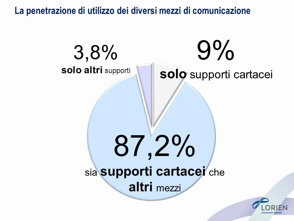 La penetrazione di utilizzo dei diversi mezzi di comunicazione 87,2% sia supporti cartacei che altri mezzi 9% solo supporti cartacei 3,8% solo altri supporti