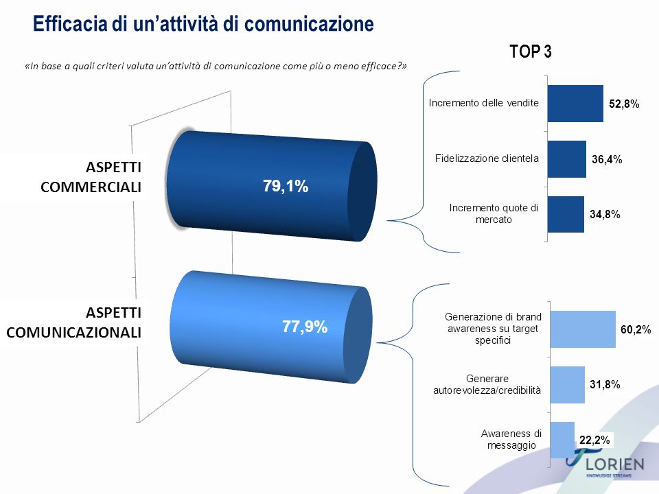 Efficacia di unattività di comunicazione «In base a quali criteri valuta unattività di comunicazione come più o meno efficace?» ASPETTI COMMERCIALI ASPETTI COMUNICAZIONALI TOP 3
