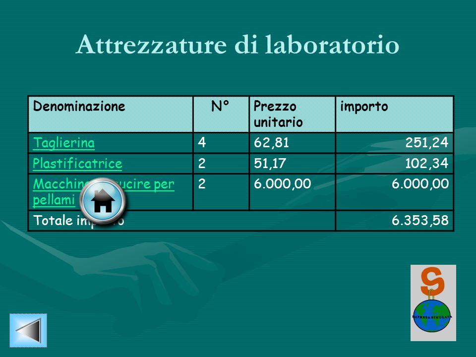 Attrezzature di laboratorio DenominazioneN°Prezzo unitario importo Taglierina462,81251,24 Plastificatrice251,17102,34 Macchina da cucire per pellami 2