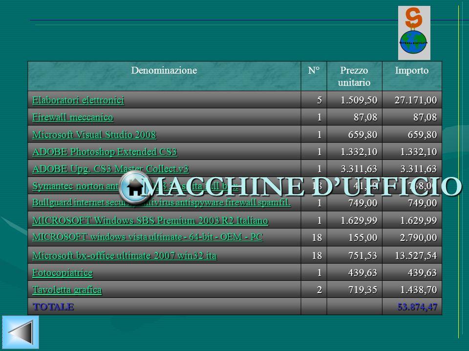 DenominazioneN°Prezzo unitario Importo Elaboratori elettronici Elaboratori elettronici 5 1.509,50 1.509,5027.171,00 Firewall meccanico Firewall meccan