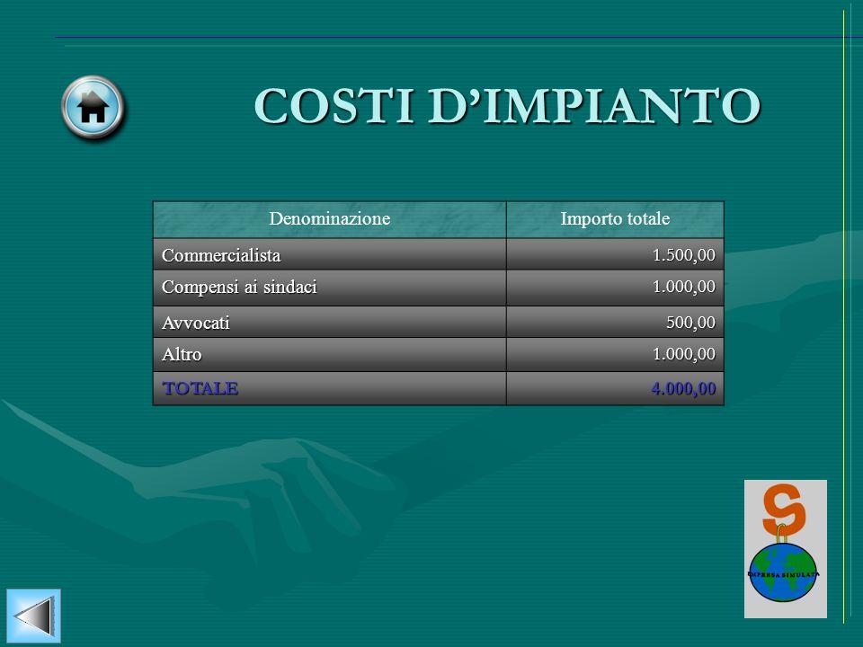 DenominazioneImporto totaleCommercialista1.500,00 Compensi ai sindaci 1.000,00 Avvocati500,00 Altro1.000,00 TOTALE4.000,00 COSTI DIMPIANTO
