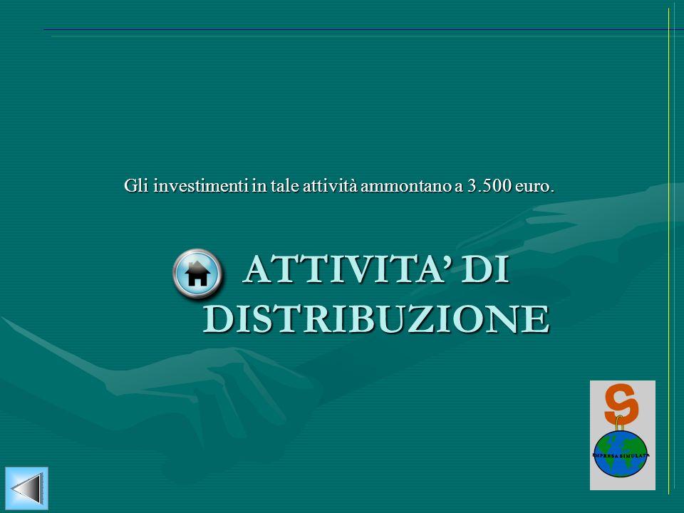 ATTIVITA DI DISTRIBUZIONE Gli investimenti in tale attività ammontano a 3.500 euro.