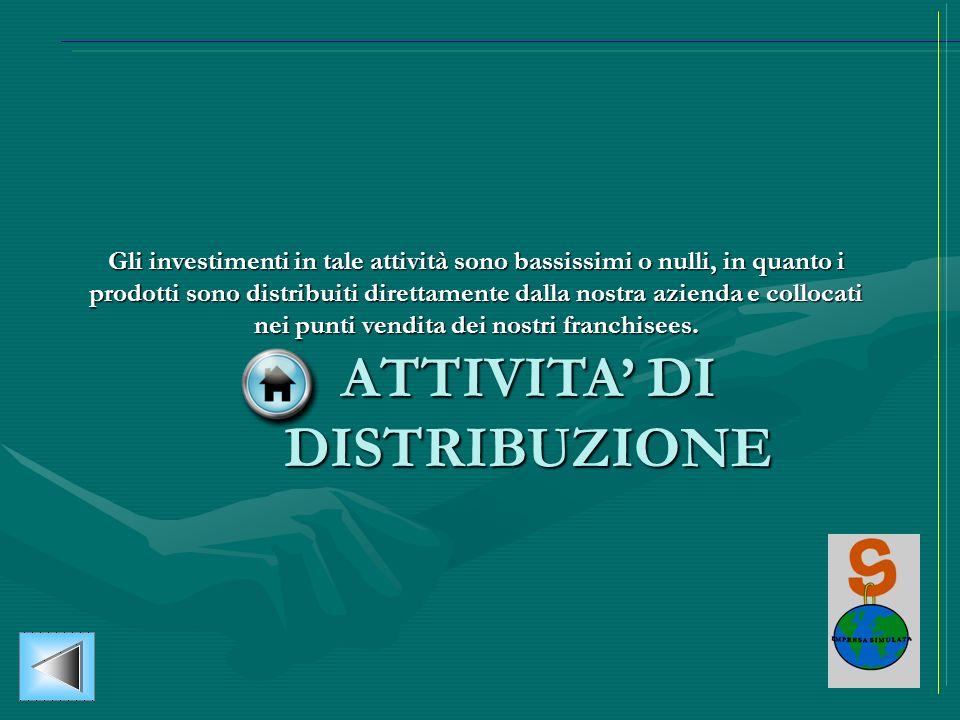 ATTIVITA DI DISTRIBUZIONE Gli investimenti in tale attività sono bassissimi o nulli, in quanto i prodotti sono distribuiti direttamente dalla nostra a